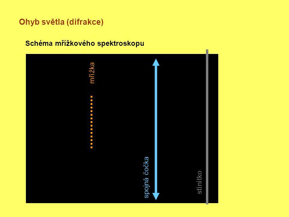 Ohyb světla (difrakce) Schéma mřížkového spektroskopu mřížka spojná čočka stínítko