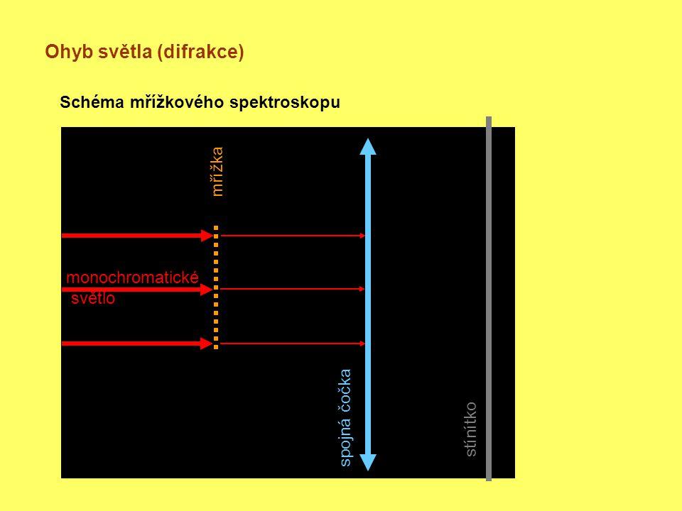 Ohyb světla (difrakce) Schéma mřížkového spektroskopu monochromatické světlo mřížka spojná čočka stínítko