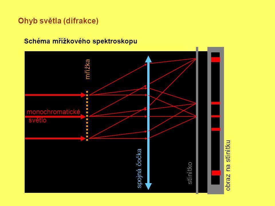 Ohyb světla (difrakce) Schéma mřížkového spektroskopu monochromatické světlo mřížka spojná čočka stínítko obraz na stínítku