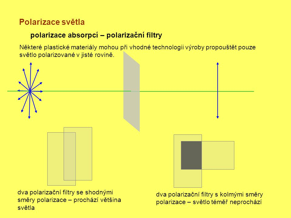 Polarizace světla polarizace absorpcí – polarizační filtry dva polarizační filtry se shodnými směry polarizace – prochází většina světla dva polarizační filtry s kolmými směry polarizace – světlo téměř neprochází Některé plastické materiály mohou při vhodné technologii výroby propouštět pouze světlo polarizované v jisté rovině.