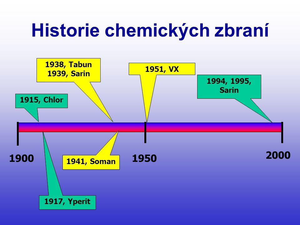 Historie chemických zbraní 19001950 1915, Chlor 1917, Yperit 1994, 1995, Sarin 1938, Tabun 1939, Sarin 1941, Soman 1951, VX 2000