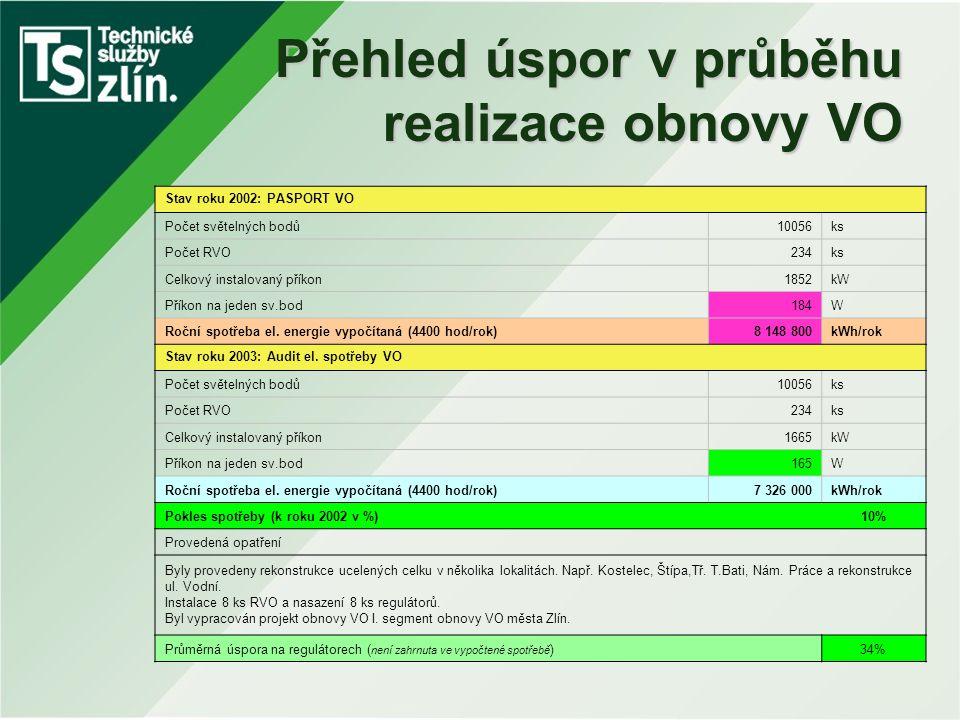 Přehled úspor v průběhu realizace obnovy VO Stav roku 2002: PASPORT VO Počet světelných bodů10056ks Počet RVO234ks Celkový instalovaný příkon1852kW Př