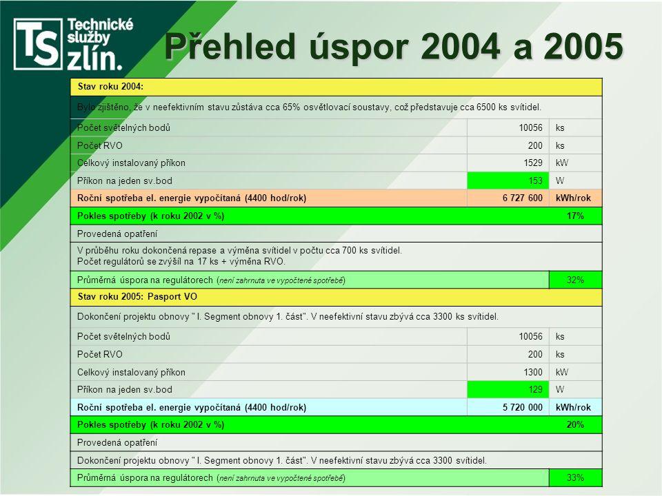 Přehled úspor 2004 a 2005 Stav roku 2004: Bylo zjištěno, že v neefektivním stavu zůstáva cca 65% osvětlovací soustavy, což představuje cca 6500 ks sví