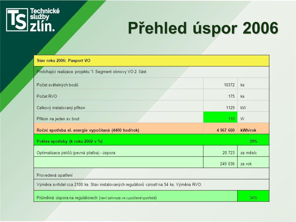 Přehled úspor 2006 Stav roku 2006: Pasport VO Probíhající realizace projektu