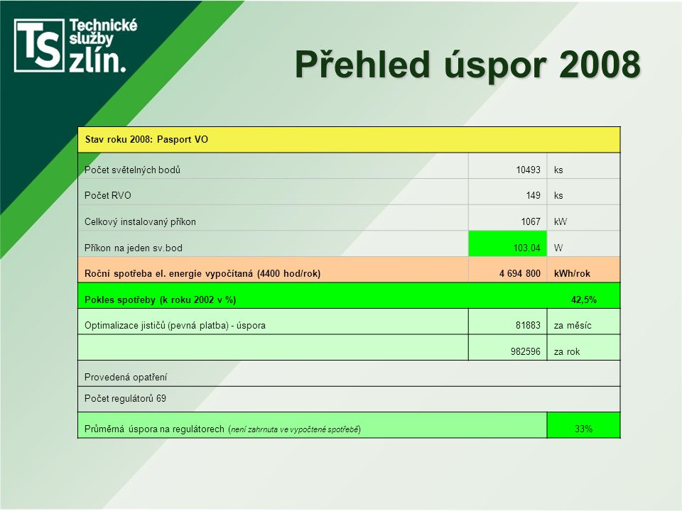 Přehled úspor 2008 Stav roku 2008: Pasport VO Počet světelných bodů10493ks Počet RVO149ks Celkový instalovaný příkon1067kW Příkon na jeden sv.bod103,0