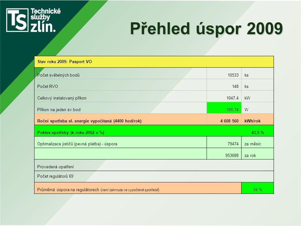Přehled úspor 2009 Stav roku 2009: Pasport VO Počet světelných bodů10533ks Počet RVO148ks Celkový instalovaný příkon1047,4kW Příkon na jeden sv.bod100
