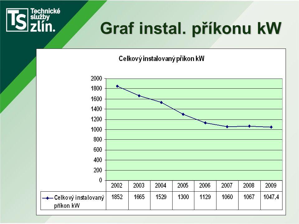 Graf instal. příkonu kW