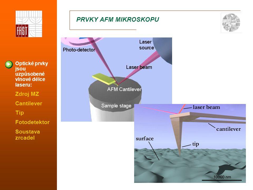 PRVKY AFM MIKROSKOPU Optické prvky jsou uzpůsobené vlnové délce laseru: Zdroj MZ Cantilever Tip Fotodetektor Soustava zrcadel