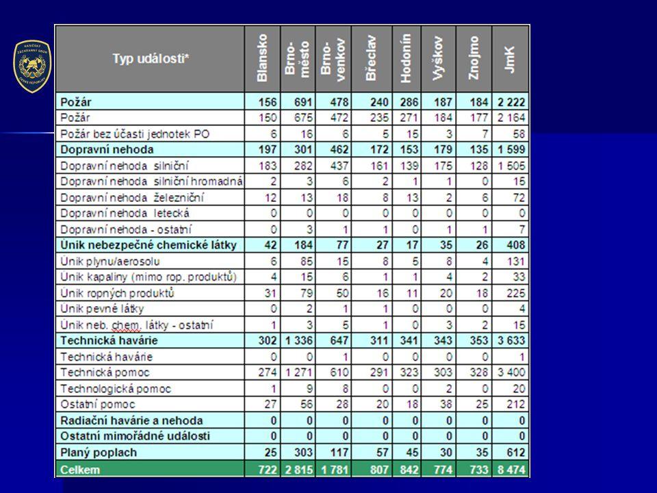 ČINNOST LETECKÝCH ZÁCHRANÁŘŮ NA ZÁKLADNĚ LS PČR BRNO-TUŘANY  2012  44 vzletů  22 požárů  12 záchrana osoby  7 monitoring  3 ostatní