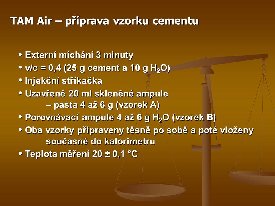 TAM Air – příprava vzorku cementu • Externí míchání 3 minuty • v/c = 0,4 (25 g cement a 10 g H 2 O) • Injekční stříkačka • Uzavřené 20 ml skleněné ampule – pasta 4 až 6 g (vzorek A) • Porovnávací ampule 4 až 6 g H 2 O (vzorek B) • Oba vzorky připraveny těsně po sobě a poté vloženy současně do kalorimetru • Teplota měření 20 ± 0,1 °C