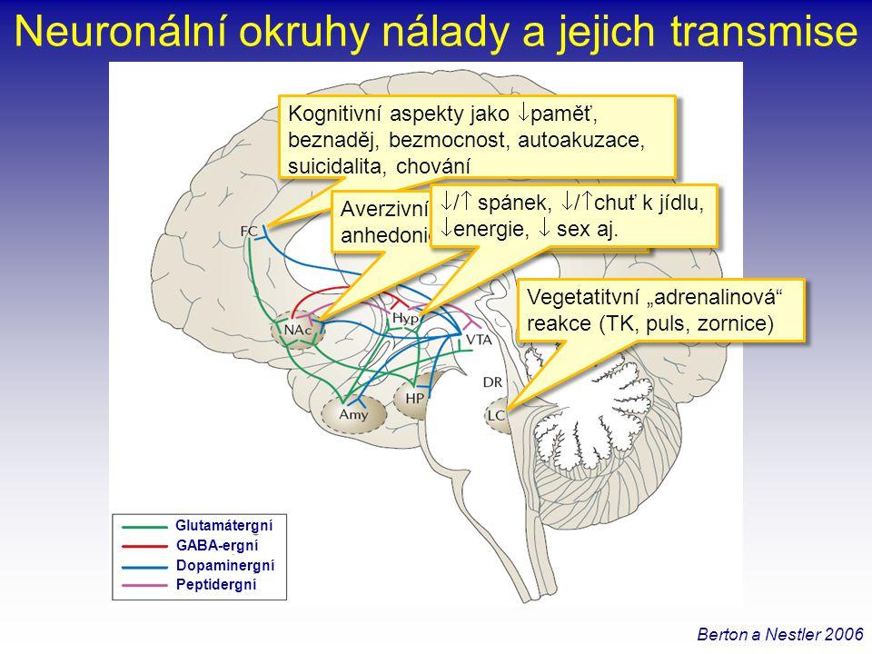 Vývoj nemonoaminergních antidepresiv 1)Neví se, zda dosud používané animální modely mohou zachytit jiné než monoaminergní mechanismy antidepresivního účinku 2)RCT (efficacy studies) jsou extrémně drahé a riskantní (  placebo odpověď) 3)To zvyšuje práh odvahy firem jít do neznáma 4)Firmy snižují riziko mícháním nového mechanismu se starým (serotoninovým) 5)Profit SSRI a SNRI byl tak vysoký, že demotivoval jít do rizika hledání nového 6)Ale: s končícími patenty opět stoupá motivace hledat něco nového Berton a Nestler 2006
