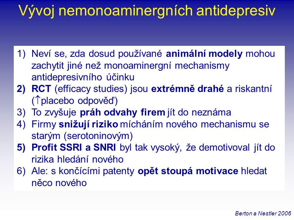 Vývoj nemonoaminergních antidepresiv 7)Neznáme geny pro depresi 8)Nemáme dobrý model deprese: animální modely vycházejí ze stresu zdravých zvířat.