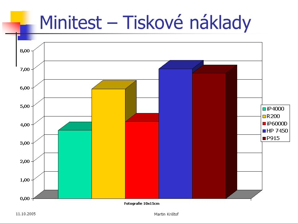 11.10.2005 Martin Krištof Minitest – Tiskové náklady
