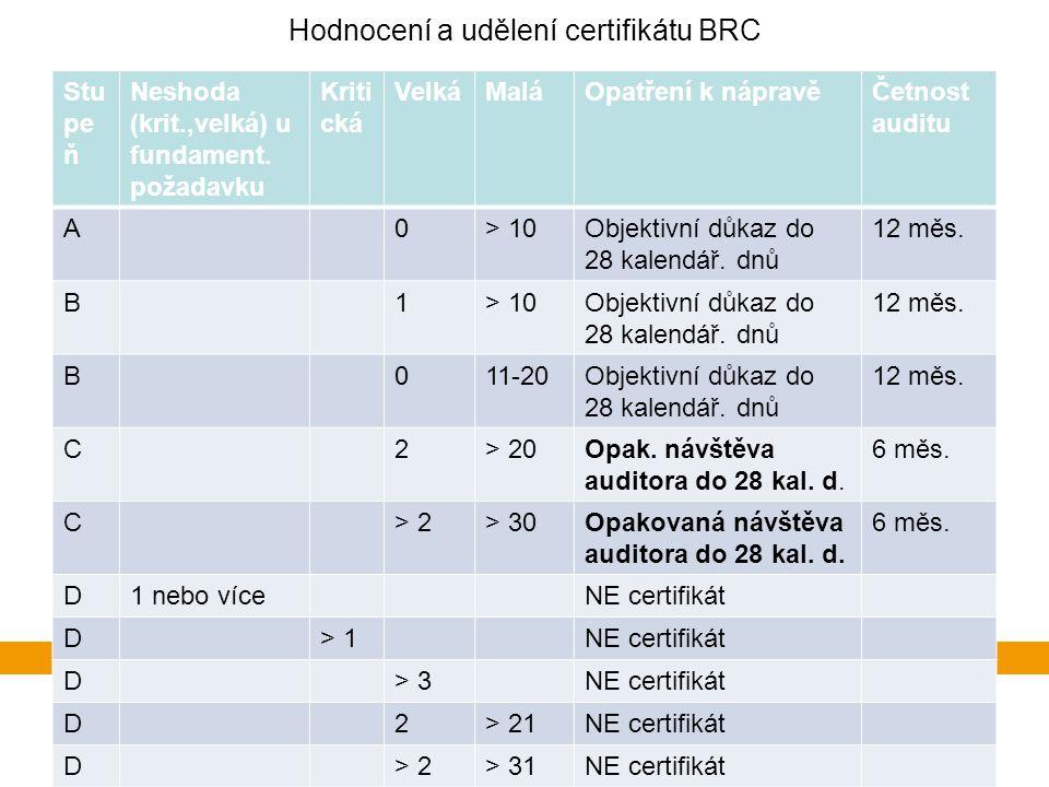 Hodnocení a udělení certifikátu BRC Stu pe ň Neshoda (krit.,velká) u fundament.
