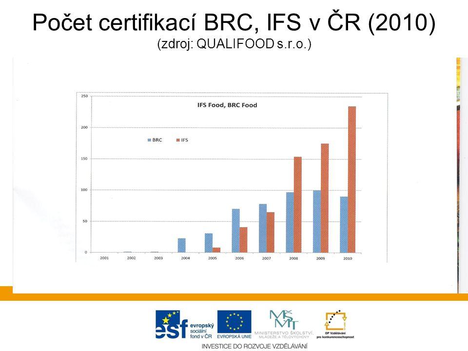 Počet certifikací BRC, IFS v ČR (2010) (zdroj: QUALIFOOD s.r.o.)