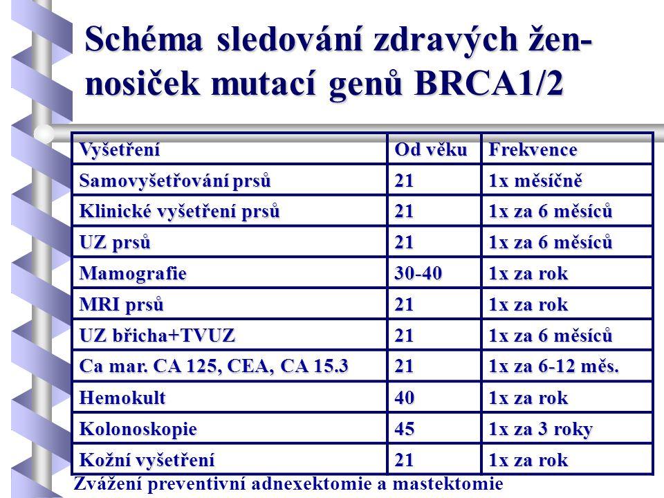 Schéma sledování zdravých žen- nosiček mutací genů BRCA1/2 Vyšetření Od věku Frekvence Samovyšetřování prsů 21 1x měsíčně Klinické vyšetření prsů 21 1