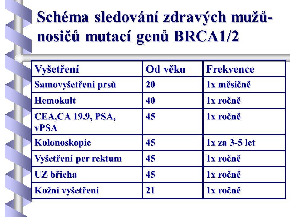 Schéma sledování zdravých mužů- nosičů mutací genů BRCA1/2 Vyšetření Od věku Frekvence Samovyšetření prsů 20 1x měsíčně Hemokult40 1x ročně CEA,CA 19.