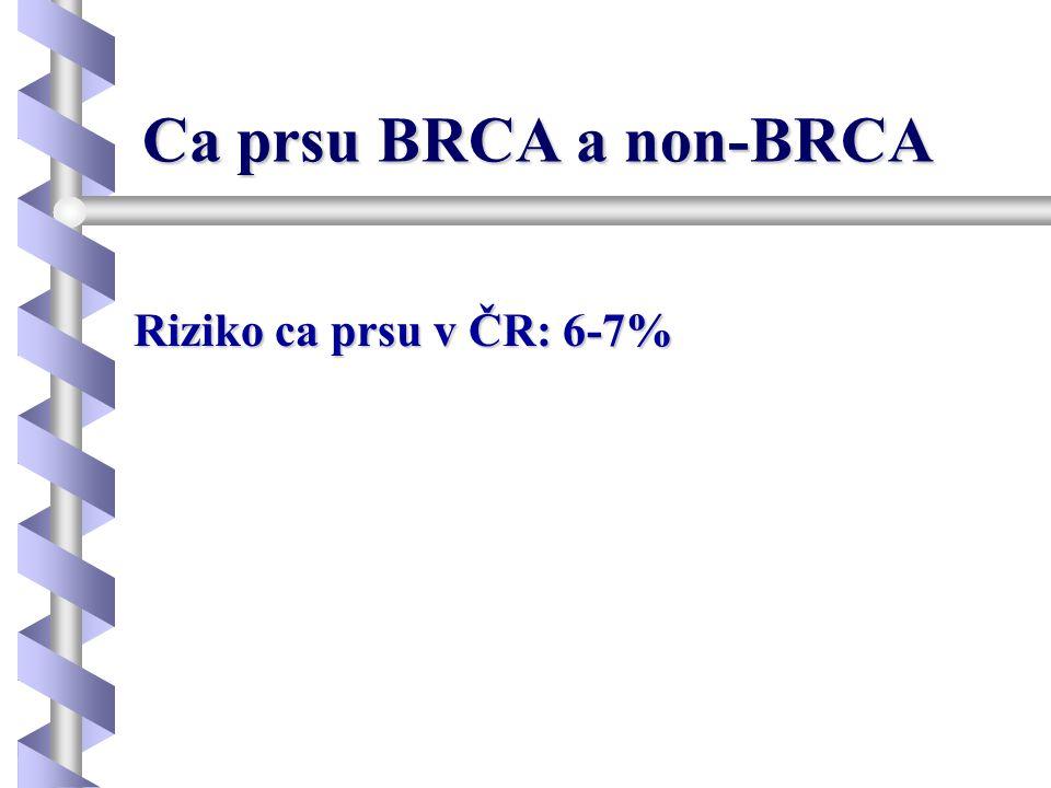 Indikace k vyšetření BRCA genů -sporadické formy -pacientka s bilaterálnim ca prsu nebo ovaria s první diagnozou pod 50 let věku nebo pacientka s ca prsu a ovaria v jakémkoliv věku -sporadický výskyt unilaterálního karcinomu prsu nebo ovaria ve věku pod 35 let -muž s karcinomem prsu -medulární a atypický medulární karcinom prsu (dle laboratoře, vhodné do 50 let) -karcinom prsu s negativitou estrogenových a progesteronových receptorů a HER2 –tzv.