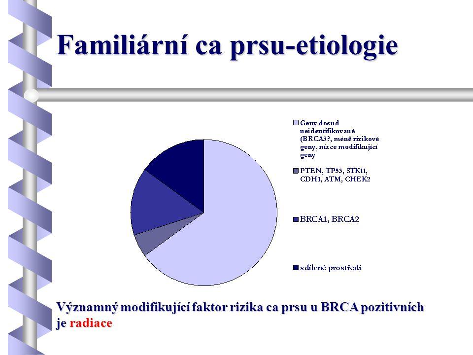 Radiace a ca prsu •Významný modifikující efekt u BRCA pozitivních •Čím vyšší je kombinovaná dávka, tím vyšší je riziko •Čím nižší je věk expozice, tím je vyšší riziko -největší riziko při expozici v mladém věku -největší riziko při expozici v mladém věku -při expozici nad 50 let je riziko minimální -při expozici nad 50 let je riziko minimální