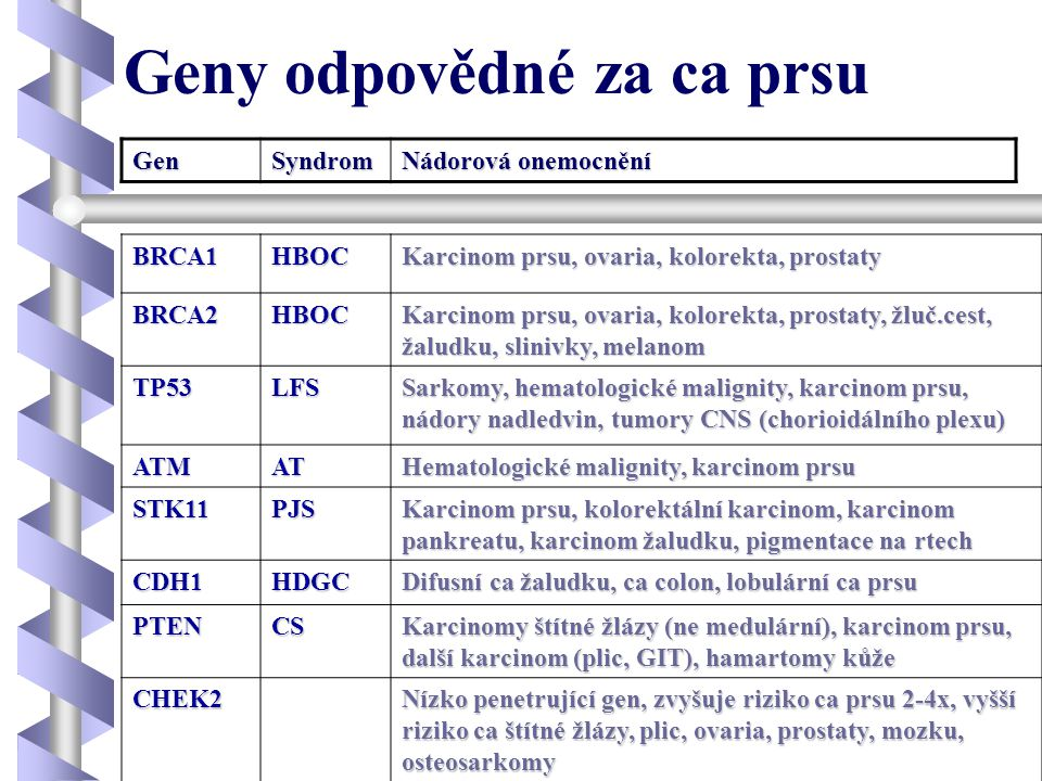 Geny odpovědné za ca prsu BRCA1HBOC Karcinom prsu, ovaria, kolorekta, prostaty BRCA2HBOC Karcinom prsu, ovaria, kolorekta, prostaty, žluč.cest, žaludk