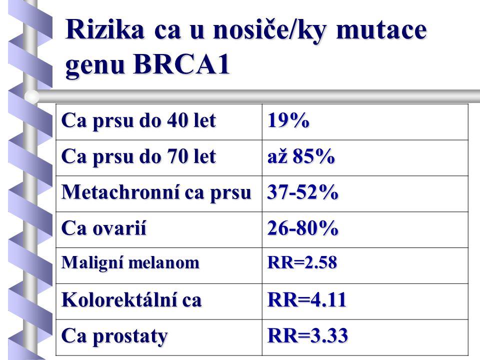 Rizika ca u nosiče/ky mutace genu BRCA1 Ca prsu do 40 let 19% Ca prsu do 70 let až 85% Metachronní ca prsu 37-52% Ca ovarií 26-80% Maligní melanom RR=