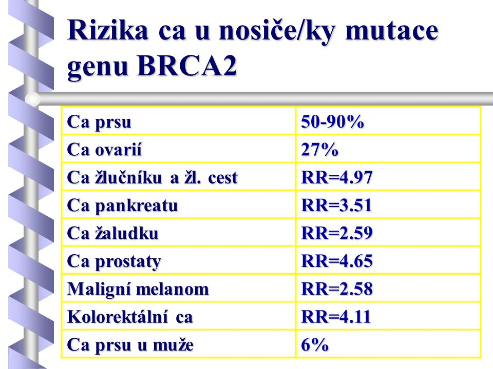 Rizika ca u nosiče/ky mutace genu BRCA2 Ca prsu 50-90% Ca ovarií 27% Ca žlučníku a žl. cest RR=4.97 Ca pankreatu RR=3.51 Ca žaludku RR=2.59 Ca prostat