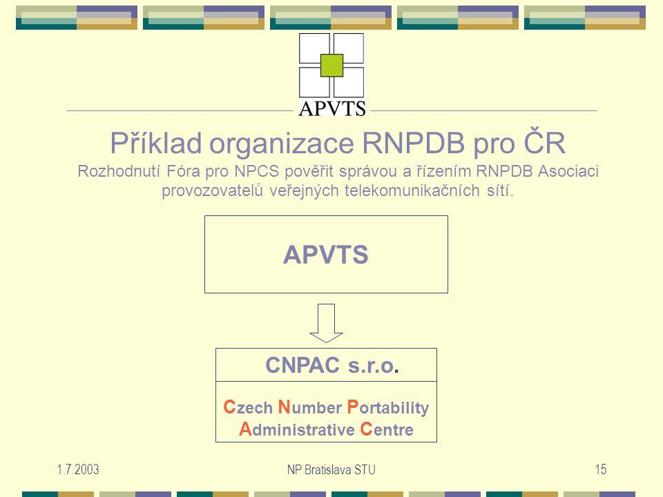 1.7.2003NP Bratislava STU15 Příklad organizace RNPDB pro ČR Rozhodnutí Fóra pro NPCS pověřit správou a řízením RNPDB Asociaci provozovatelů veřejných telekomunikačních sítí.