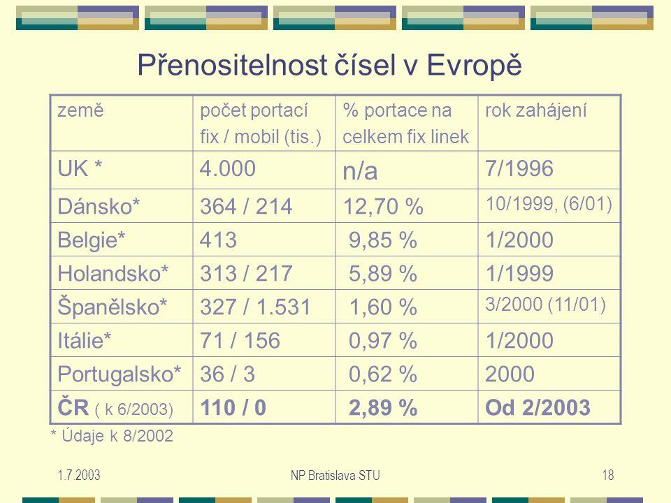 1.7.2003NP Bratislava STU18 Přenositelnost čísel v Evropě zeměpočet portací fix / mobil (tis.) % portace na celkem fix linek rok zahájení UK *4.000 n/a 7/1996 Dánsko*364 / 21412,70 % 10/1999, (6/01) Belgie*413 9,85 %1/2000 Holandsko*313 / 217 5,89 %1/1999 Španělsko*327 / 1.531 1,60 % 3/2000 (11/01) Itálie*71 / 156 0,97 %1/2000 Portugalsko*36 / 3 0,62 %2000 ČR ( k 6/2003) 110 / 0 2,89 %Od 2/2003 * Údaje k 8/2002