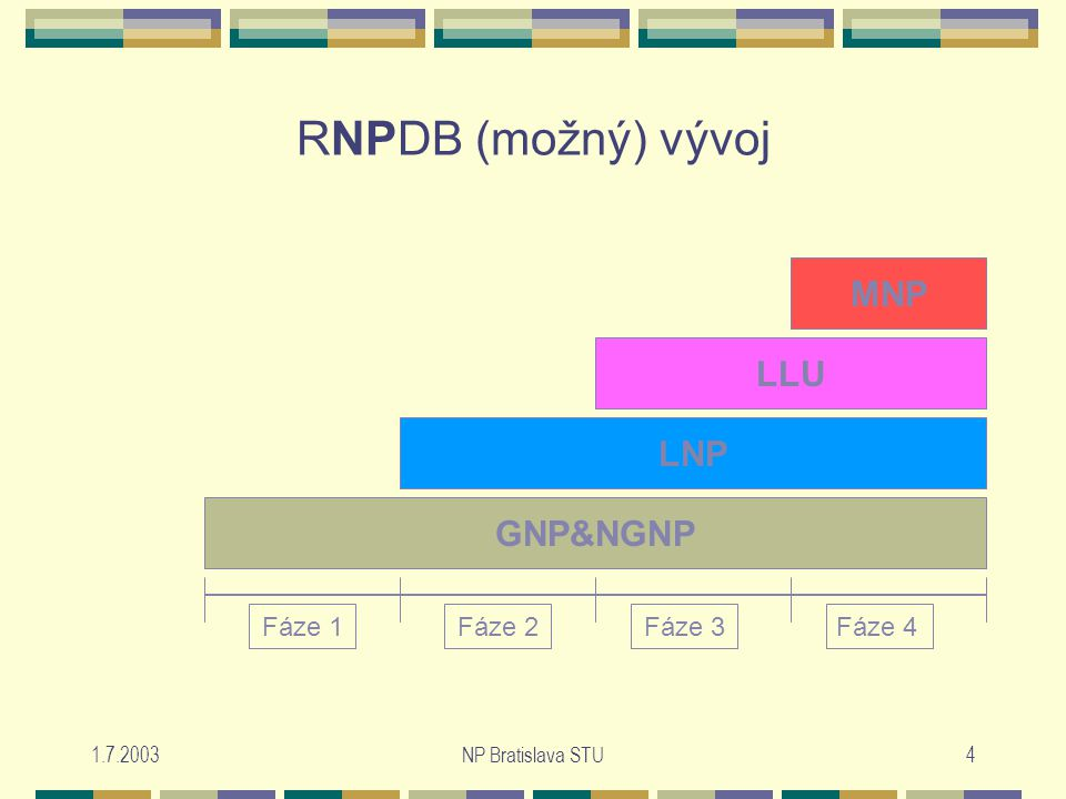 1.7.2003NP Bratislava STU4 RNPDB (možný) vývoj Fáze 1Fáze 2Fáze 3Fáze 4 MNP LLU GNP&NGNP LNP