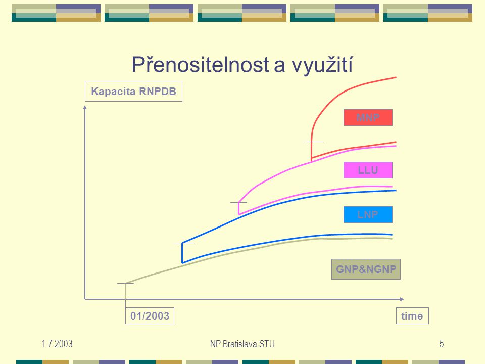 1.7.2003NP Bratislava STU5 Přenositelnost a využití 01/2003 Kapacita RNPDB time GNP&NGNP LNP LLU MNP