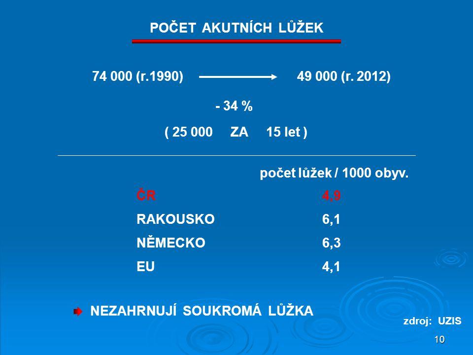 10 74 000 (r.1990)49 000 (r. 2012) - 34 % ( 25 000 ZA 15 let ) počet lůžek / 1000 obyv. ČR4,9 RAKOUSKO6,1 NĚMECKO6,3 EU4,1 NEZAHRNUJÍ SOUKROMÁ LŮŽKA P