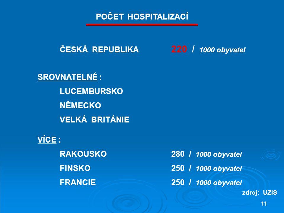 11 SROVNATELNÉ : LUCEMBURSKO NĚMECKO VELKÁ BRITÁNIE VÍCE : RAKOUSKO280 / 1000 obyvatel FINSKO250 / 1000 obyvatel FRANCIE250 / 1000 obyvatel ČESKÁ REPUBLIKA 220 / 1000 obyvatel POČET HOSPITALIZACÍ zdroj: UZIS