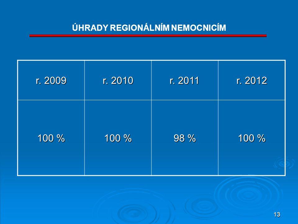 13 ÚHRADY REGIONÁLNÍM NEMOCNICÍM r. 2009 r. 2010 r. 2011 r. 2012 100 % 98 % 100 %