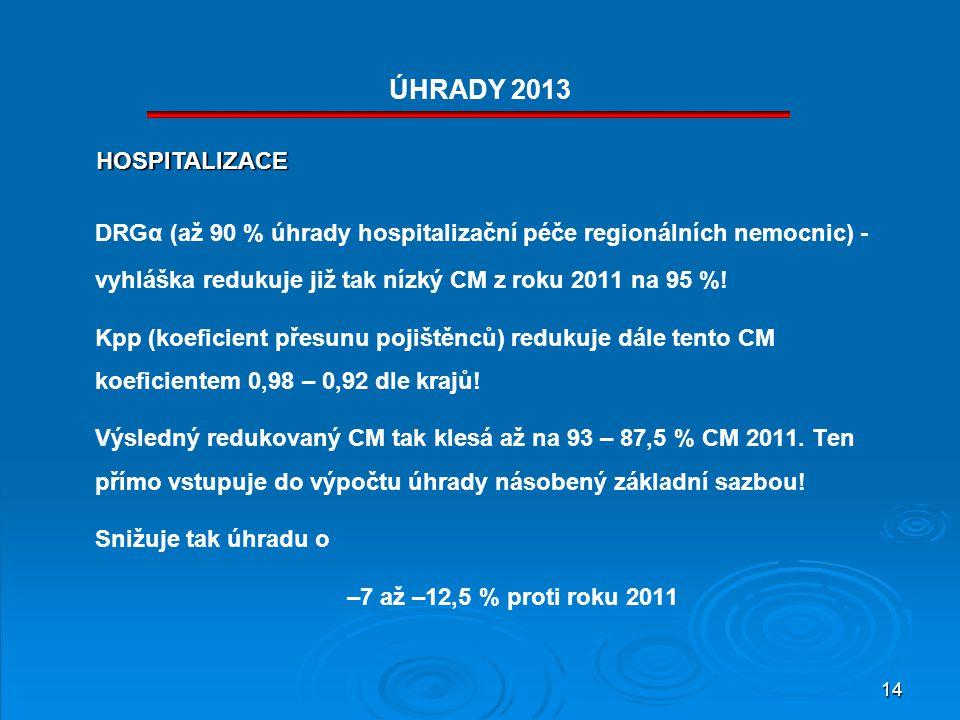14 DRGα (až 90 % úhrady hospitalizační péče regionálních nemocnic) - vyhláška redukuje již tak nízký CM z roku 2011 na 95 %! Kpp (koeficient přesunu p