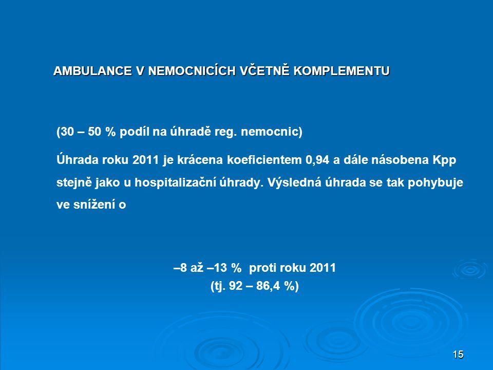 15 (30 – 50 % podíl na úhradě reg. nemocnic) Úhrada roku 2011 je krácena koeficientem 0,94 a dále násobena Kpp stejně jako u hospitalizační úhrady. Vý