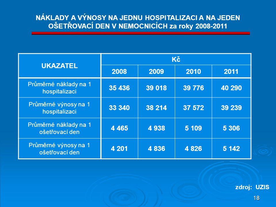 18 NÁKLADY A VÝNOSY NA JEDNU HOSPITALIZACI A NA JEDEN OŠETŘOVACÍ DEN V NEMOCNICÍCH za roky 2008-2011 UKAZATEL Kč 2008200920102011 Průměrné náklady na 1 hospitalizaci 35 43639 01839 77640 290 Průměrné výnosy na 1 hospitalizaci 33 34038 21437 57239 239 Průměrné náklady na 1 ošetřovací den 4 4654 9385 1095 306 Průměrné výnosy na 1 ošetřovací den 4 2014 8364 8265 142 zdroj: UZIS