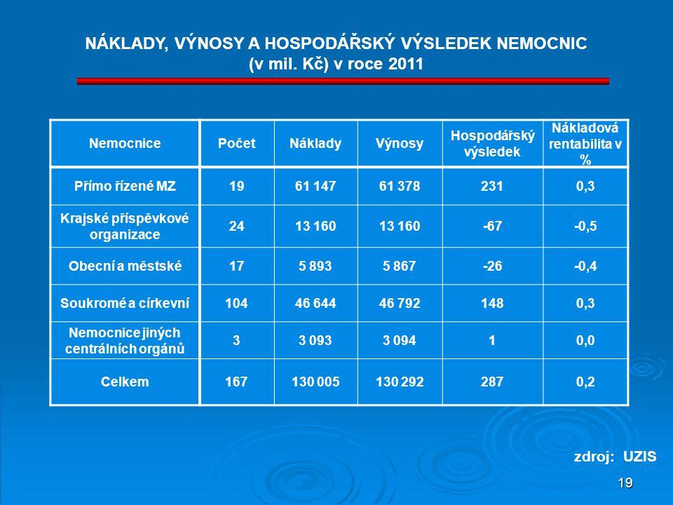 19 NÁKLADY, VÝNOSY A HOSPODÁŘSKÝ VÝSLEDEK NEMOCNIC (v mil. Kč) v roce 2011 NemocnicePočetNákladyVýnosy Hospodářský výsledek Nákladová rentabilita v %