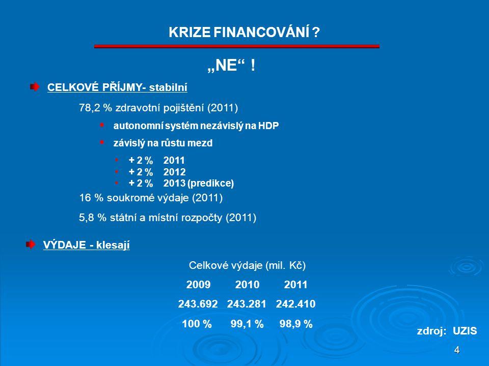 4 CELKOVÉ PŘÍJMY- stabilní 78,2 % zdravotní pojištění (2011) 16 % soukromé výdaje (2011) 5,8 % státní a místní rozpočty (2011) KRIZE FINANCOVÁNÍ .