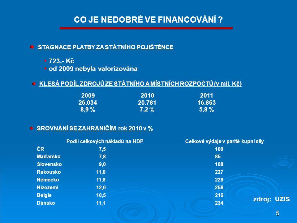 5 Podíl celkových nákladů na HDP Celkové výdaje v paritě kupní síly ČR 7,5100 Maďarsko 7,8 85 Slovensko 9,0108 Rakousko11,0227 Německo11,6228 Nizozemí12,0258 Belgie10,5216 Dánsko11,1234 CO JE NEDOBRÉ VE FINANCOVÁNÍ .
