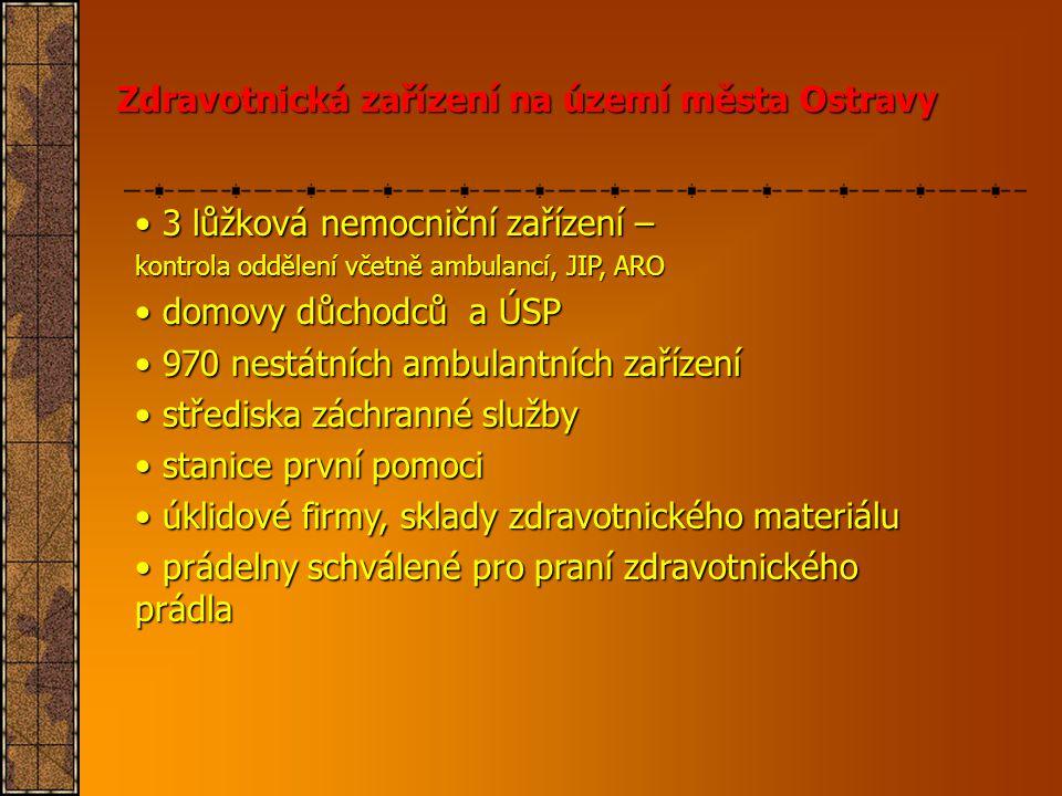 Zdravotnická zařízení na území města Ostravy • 3 lůžková nemocniční zařízení – kontrola oddělení včetně ambulancí, JIP, ARO • domovy důchodců a ÚSP •