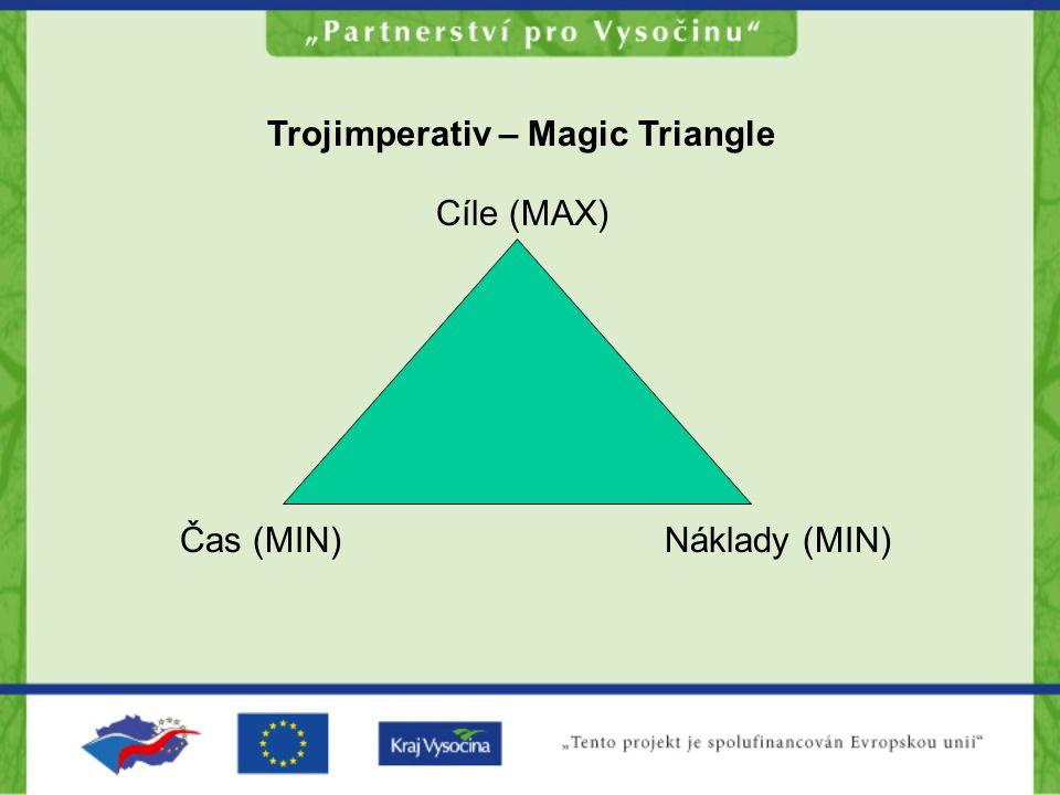 Trojimperativ – Magic Triangle Cíle (MAX) Čas (MIN)Náklady (MIN)