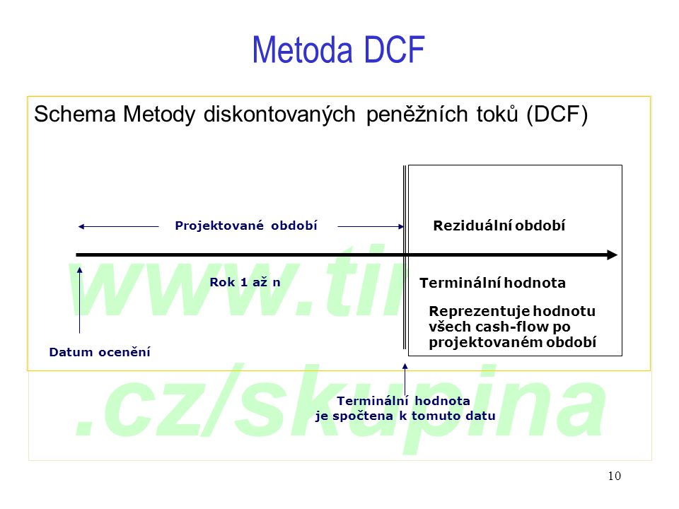 www.timing.cz/skupina 10 Schema Metody diskontovaných peněžních toků (DCF) Metoda DCF Datum ocenění Projektované období Reziduální období Reprezentuje hodnotu všech cash-flow po projektovaném období Rok 1 až n Terminální hodnota je spočtena k tomuto datu Terminální hodnota