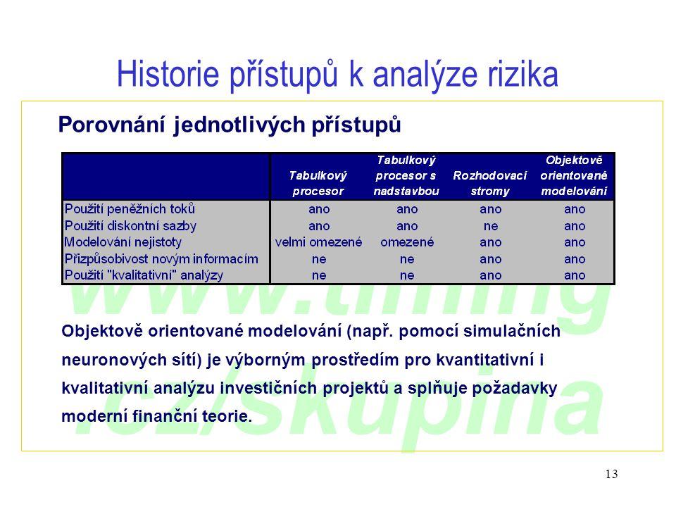 www.timing.cz/skupina 13 Historie přístupů k analýze rizika Porovnání jednotlivých přístupů Objektově orientované modelování (např. pomocí simulačních