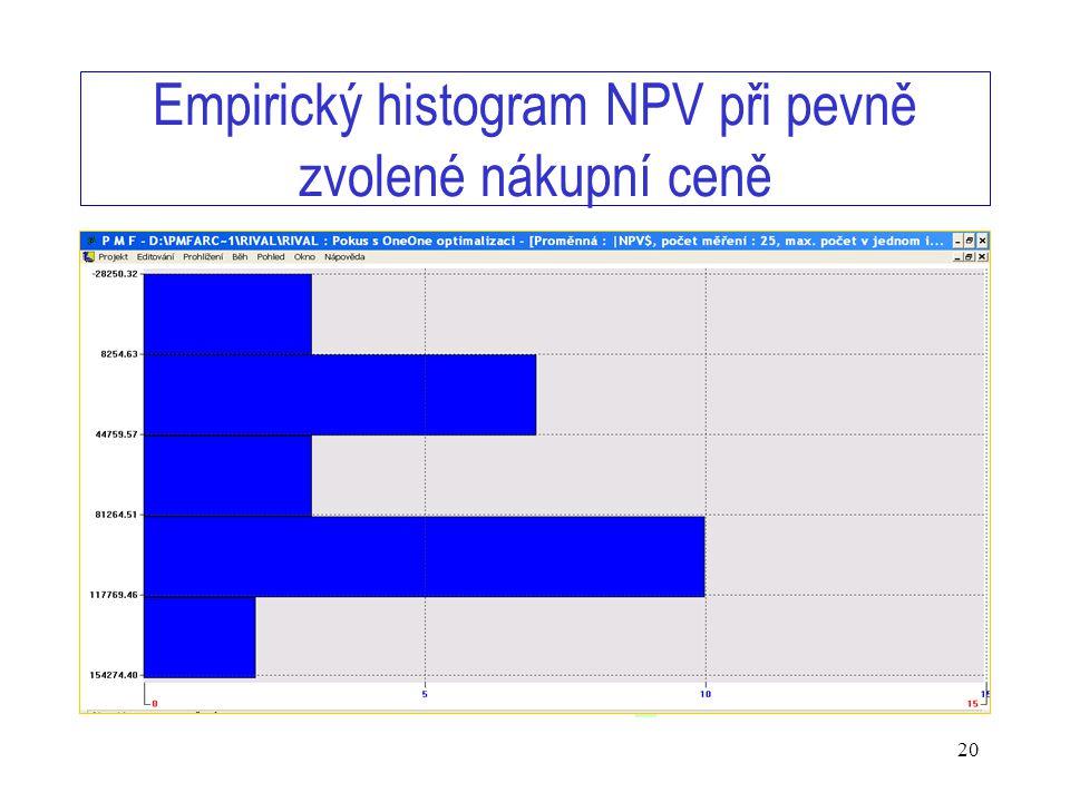 www.timing.cz/skupina 20 Empirický histogram NPV při pevně zvolené nákupní ceně