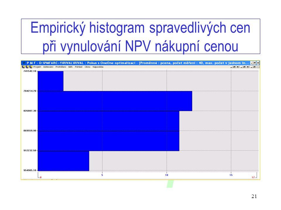www.timing.cz/skupina 21 Empirický histogram spravedlivých cen při vynulování NPV nákupní cenou