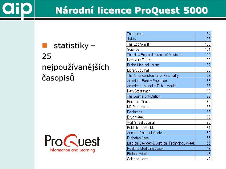 Národní licence ProQuest 5000  statistiky – 25nejpoužívanějšíchčasopisů