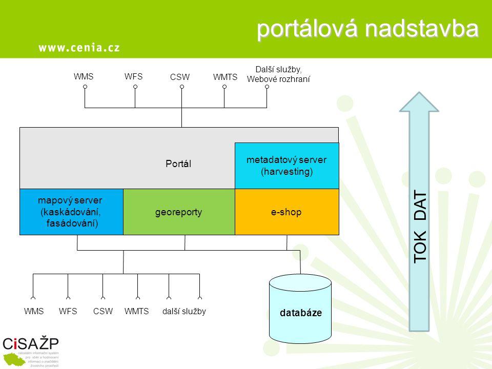 Portál portálová nadstavba mapový server (kaskádování, fasádování) databáze WMSWFS CSWWMTS Další služby, Webové rozhraní georeportye-shop TOK DAT WMSWFSCSWWMTSdalší služby metadatový server (harvesting)