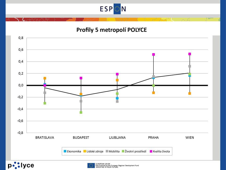 Porovnání středoevropských metropolí společný rys: vynikající životní podmínky •nadprůměrné skóre ve vzorku 50 srovnávaných evropských měst •další růst může kvalitu prostředí ohrozit každé z měst může hrát jinou úlohu při vytváření konkurenceschopnosti středoevropského systému měst v širším prostorovém kontextu •Praha a Vídeň si vedou celkově lépe než je průměr srovnávaných měst •Vídeň a Praha vykazují nejlepší ekonomický rozvoj •slabé stránky v oblasti demografie, vzdělávání a malé etnické diverzity •Bratislava a Lublaň silné v kategorii Obyvatelstvo - šance pro vznik center vzdělávání a etnickou diverzitu.