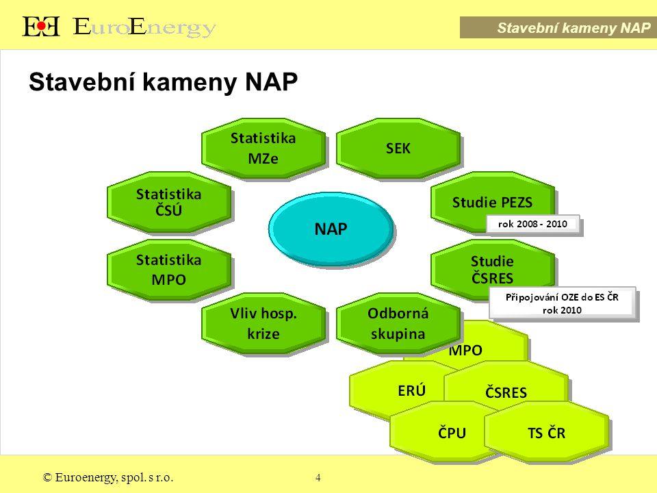 © Euroenergy, spol.s r.o.