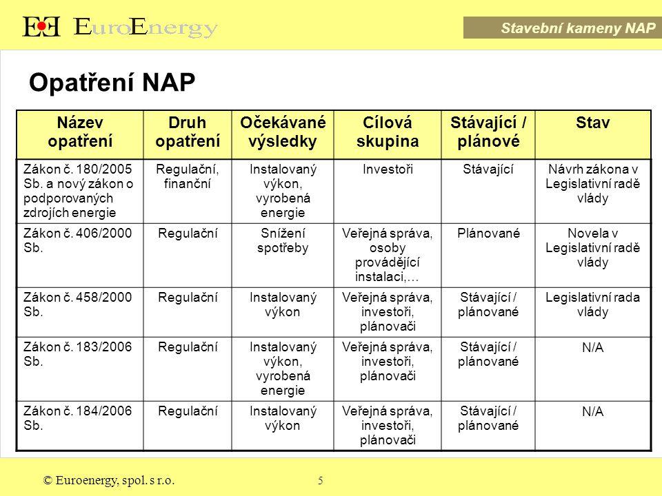 © Euroenergy, spol. s r.o.